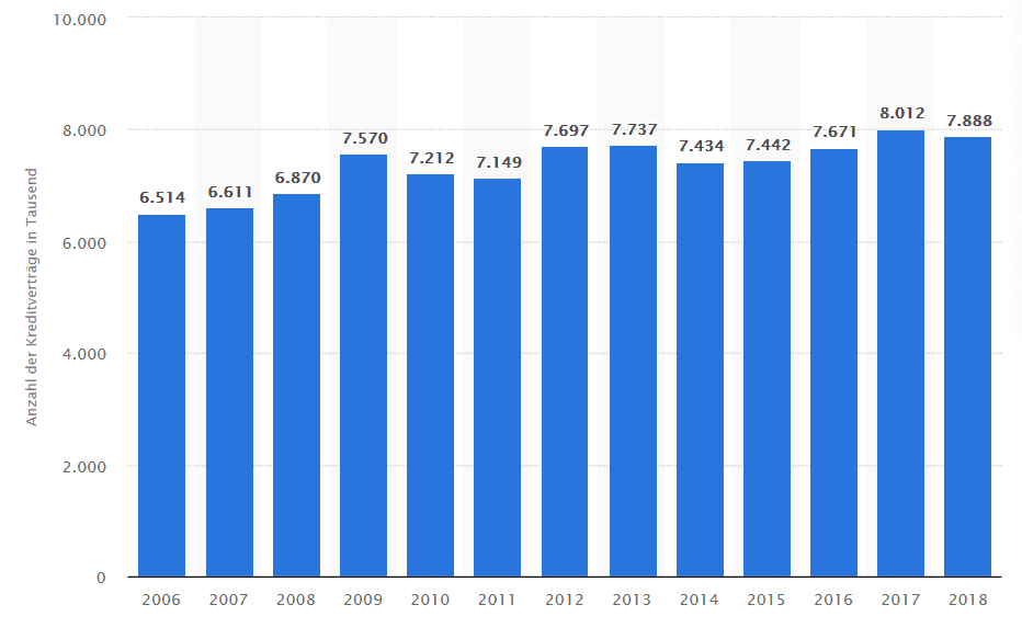 Ratenkreditverträge Deutschland