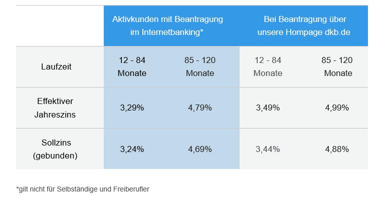 Zinssätze DKB Bank Kredit